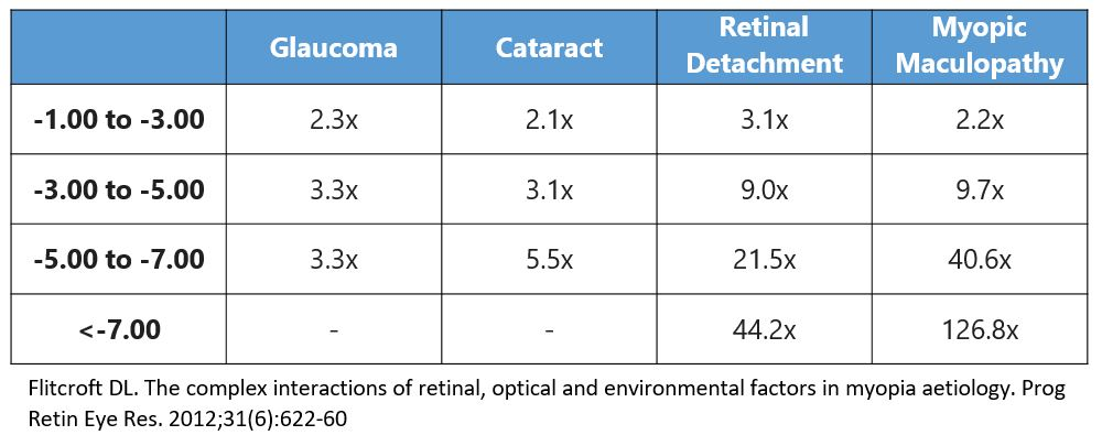 degree of myopia)